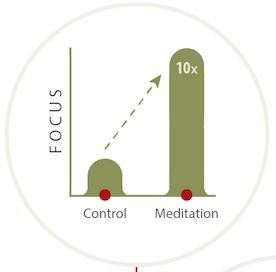 Fokus-Meditation